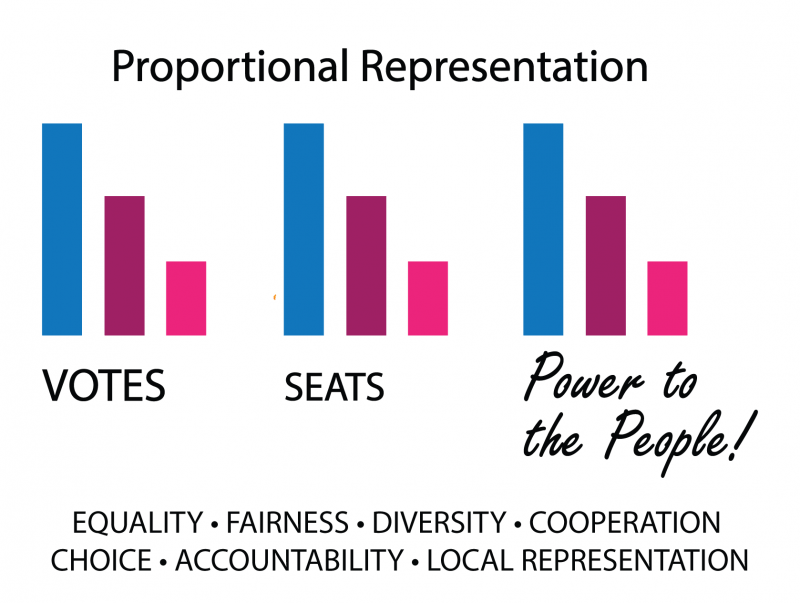 what is proportional representation
