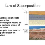 Law of Superposition: Law of Relative Dating